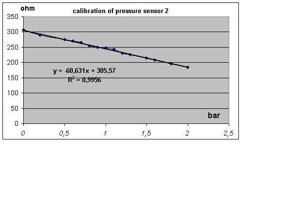 pressuresensor_calibrationcurve.jpg