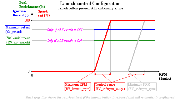 softlaunch_config.PNG