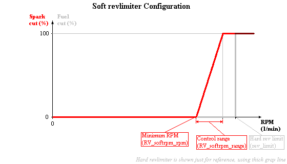 softrpmlimiter_config.PNG