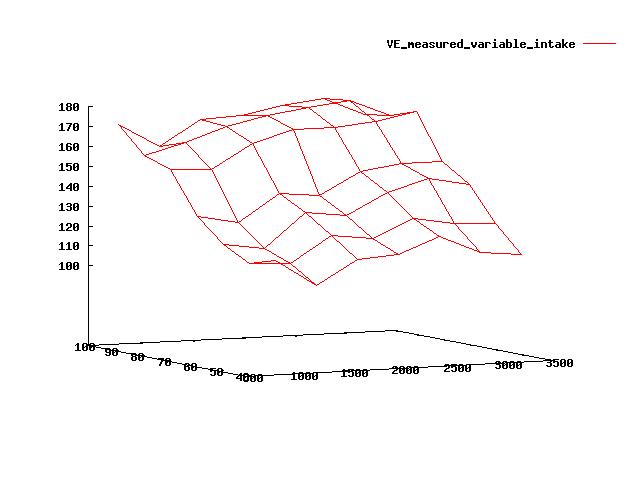 VE_measured_variable_intake.png